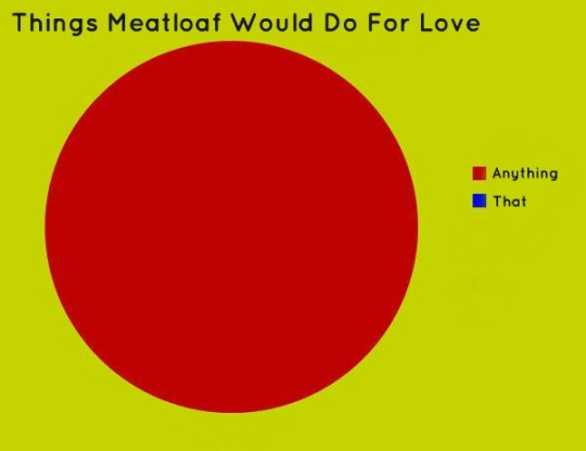 meatloaf-pie-graph